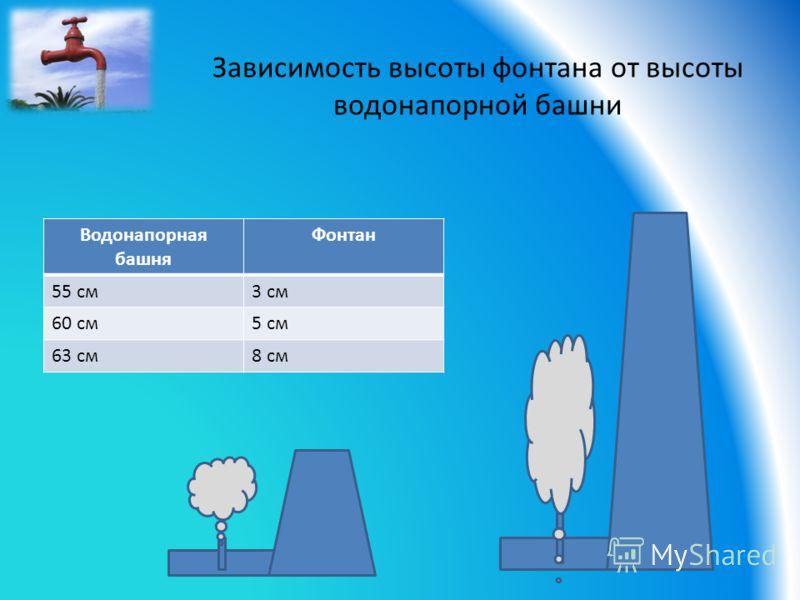 Водонапорная башня Фонтан 55 см3 см 60 см5 см 63 см8 см Зависимость высоты фонтана от высоты водонапорной башни