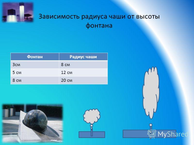 ФонтанРадиус чаши 3см8 см 5 см12 см 8 см20 см Зависимость радиуса чаши от высоты фонтана