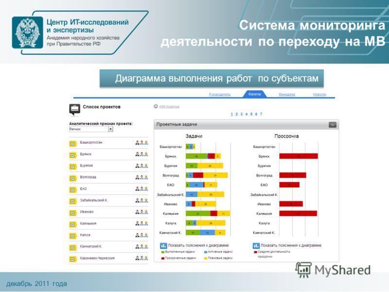 декабрь 2011 года Система мониторинга деятельности по переходу на МВ Диаграмма выполнения работ по субъектам