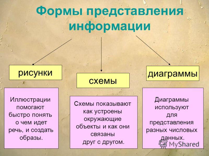 Формы представления информации рисунки схемы диаграммы Иллюстрации помогают быстро понять о чем идет речь, и создать образы. Схемы показывают как устроены окружающие объекты и как они связаны друг с другом. Диаграммы используют для представления разн