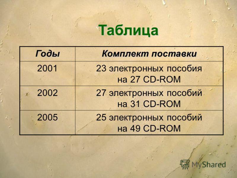 Таблица Годы Комплект поставки 200123 электронных пособия на 27 CD-ROM 200227 электронных пособий на 31 CD-ROM 200525 электронных пособий на 49 CD-ROM