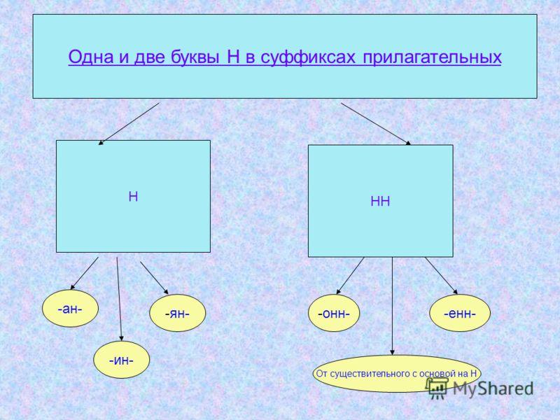 Н Н Одна и две буквы Н в суффиксах прилагательных -ан- -ян- -ин- -онн--енн- От существительного с основой на Н