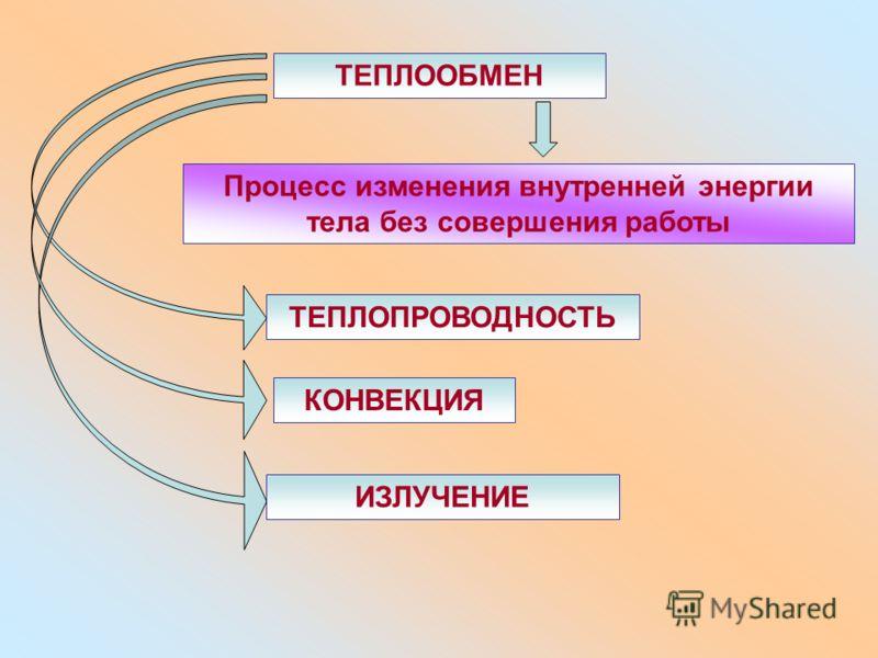ТЕПЛООБМЕН Процесс изменения внутренней энергии тела без совершения работы ТЕПЛОПРОВОДНОСТЬ КОНВЕКЦИЯ ИЗЛУЧЕНИЕ