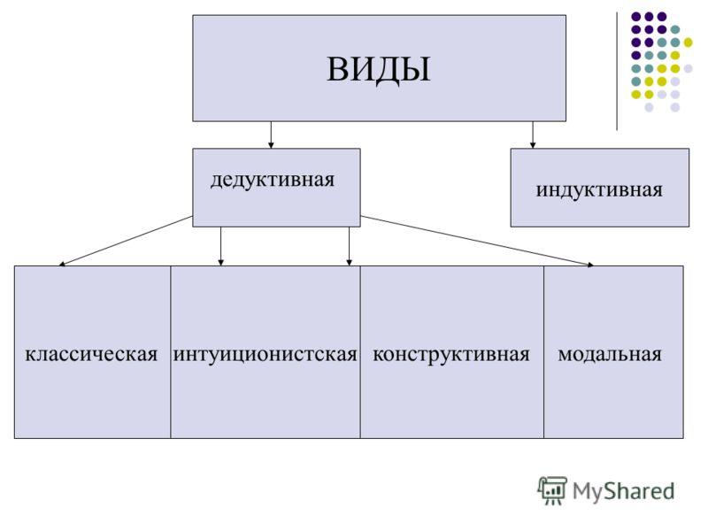 индуктивная модальнаяконструктивнаяинтуиционистскаяклассическая ВИДЫ дедуктивная