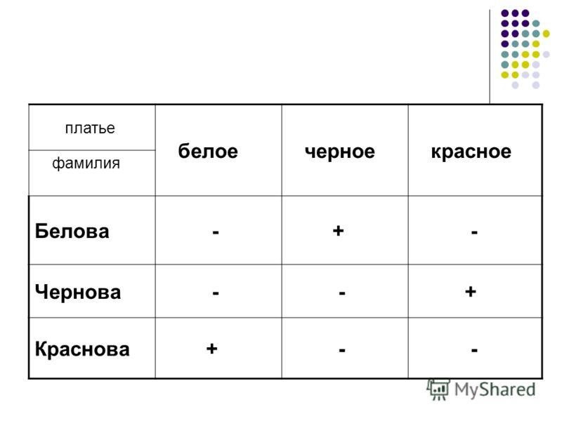 платье белое черное красное фамилия Белова - + - Чернова - - + Краснова + - -