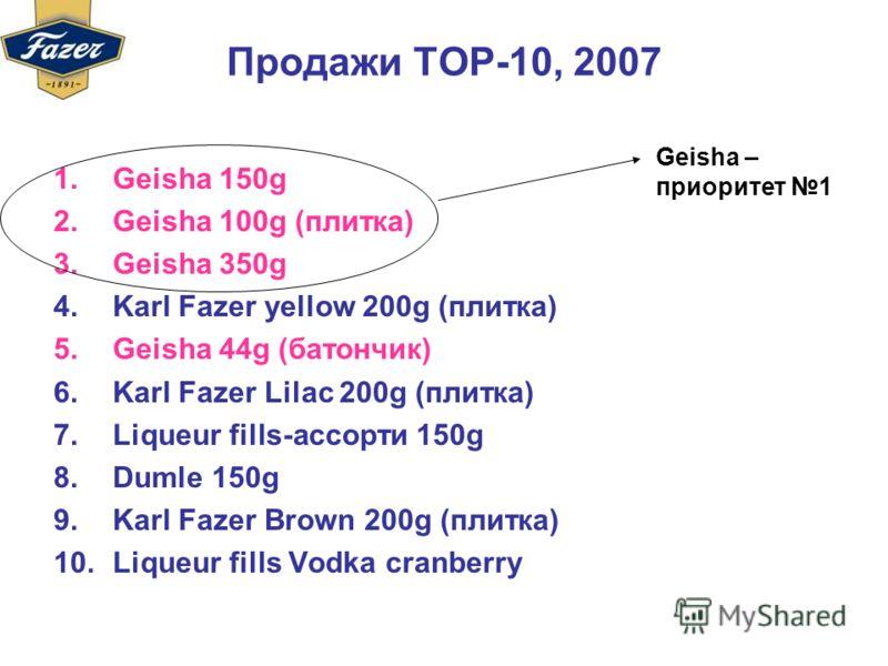 Продажи ТОР-10, 2007 1.Geisha 150g 2.Geisha 100g (плитка) 3.Geisha 350g 4.Karl Fazer yellow 200g (плитка) 5.Geisha 44g (батончик) 6.Karl Fazer Lilac 200g (плитка) 7.Liqueur fills-ассорти 150g 8.Dumle 150g 9.Karl Fazer Brown 200g (плитка) 10.Liqueur f