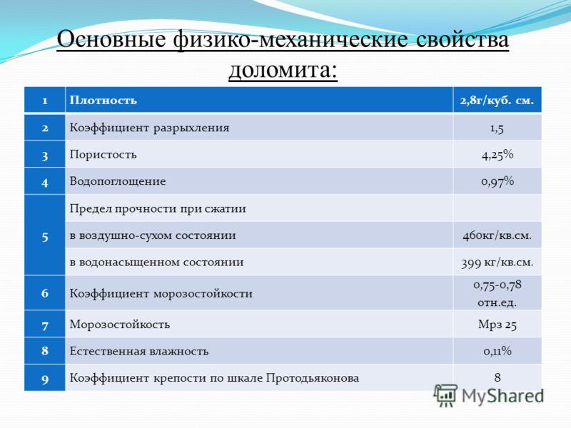 1Плотность2,8г/куб. см. 2Коэффициент разрыхления1,5 3Пористость4,25% 4Водопоглощение0,97% 5 Предел прочности при сжатии в воздушно-сухом состоянии460кг/кв.см. в водонасыщенном состоянии399 кг/кв.см. 6Коэффициент морозостойкости 0,75-0,78 отн.ед. 7Мор