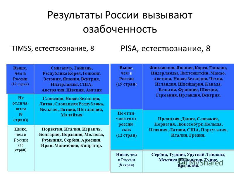 Результаты России вызывают озабоченность PISA, естествознание, 8 TIMSS, естествознание, 8 Выше, чем в России (19 стран ) Финляндия, Япония, Корея, Гонконг, Нидерланды, Лихтенштейн, Макао, Австрия, Новая Зеландия, Чехия, Исландия, Швейцария, Канада, Б