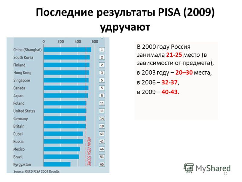 Последние результаты PISA (2009) удручают В 2000 году Россия занимала 21-25 место (в зависимости от предмета), в 2003 году – 20–30 места, в 2006 – 32-37, в 2009 – 40-43. 12