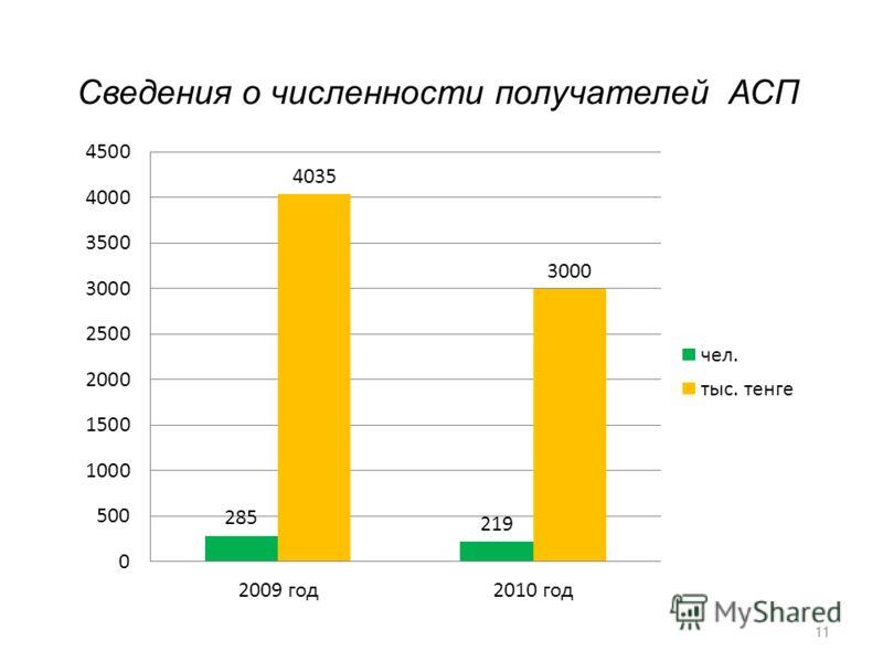 Сведения о численности получателей АСП 1