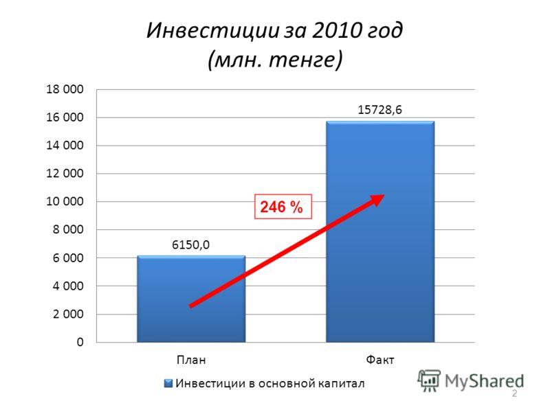 Инвестиции за 2010 год (млн. тенге) 246 % 2