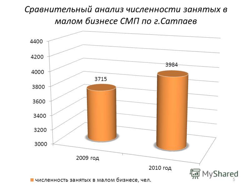 Сравнительный анализ численности занятых в малом бизнесе СМП по г.Сатпаев 5
