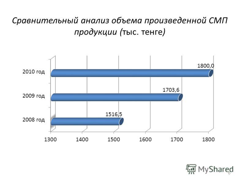Сравнительный анализ объема произведенной СМП продукции (тыс. тенге) 6