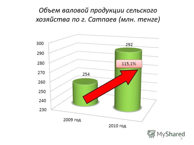 Объем валовой продукции сельского хозяйства по г. Сатпаев (млн. тенге) 8 115,1%