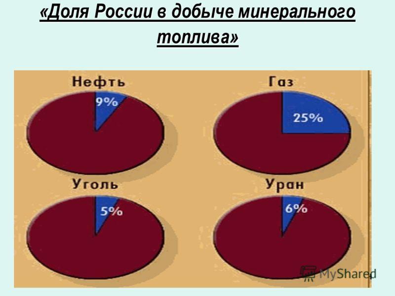 «Доля России в добыче минеральноготоплива»