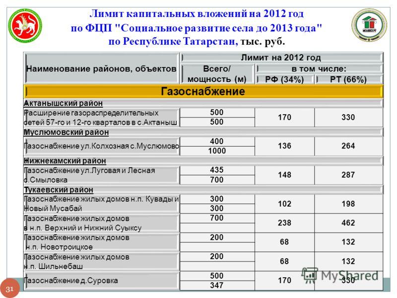 31 Лимит капитальных вложений на 2012 год по ФЦП