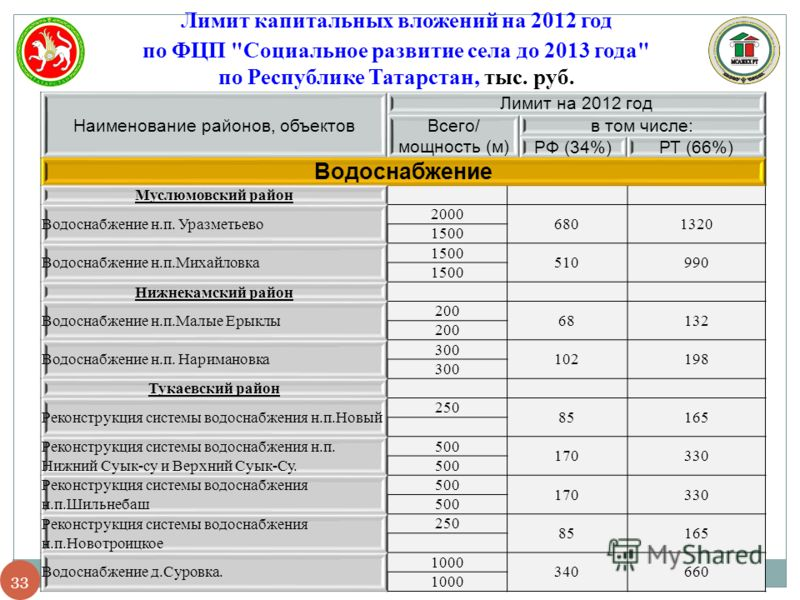 3 Лимит капитальных вложений на 2012 год по ФЦП