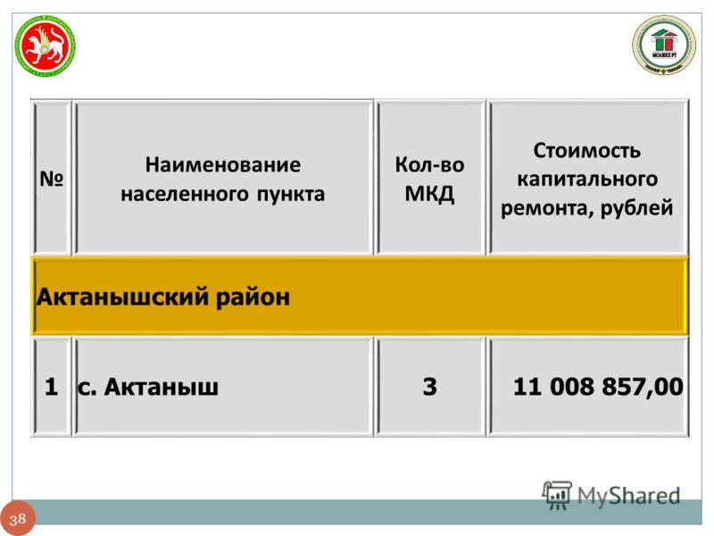 38 Наименование населенного пункта Кол-во МКД Стоимость капитального ремонта, рублей Актанышский район 1с. Актаныш311 008 857,00