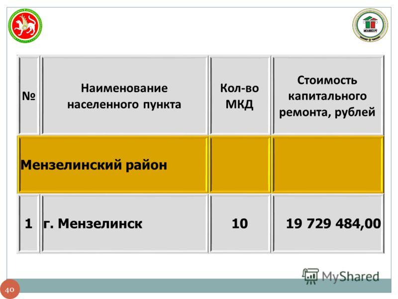 40 Наименование населенного пункта Кол-во МКД Стоимость капитального ремонта, рублей Мензелинский район 1г. Мензелинск1019 729 484,00