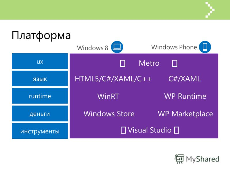 язык HTML5/C#/XAML/C++C#/XAML WinRT WP Runtime WP Marketplace Metro Visual Studio Платформа