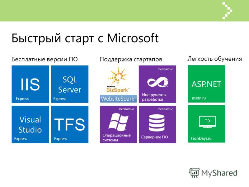 Быстрый старт с Microsoft Инструменты разработки Операционные системы Серверное ПО бесплатно SQL Server TFS Visual Studio IIS Express Бесплатные версии ПОПоддержка стартапов ASP.NET msdn.ru TechDays.ru Легкость обучения