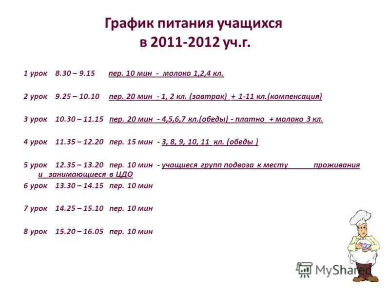 График питания учащихся в 2011-2012 уч.г. 1 урок 8.30 – 9.15 пер. 10 мин - молоко 1,2,4 кл. 2 урок 9.25 – 10.10 пер. 20 мин - 1, 2 кл. (завтрак)_+ 1-11 кл.(компенсация) 3 урок 10.30 – 11.15 пер. 20 мин - 4,5,6,7 кл.(обеды) - платно + молоко 3 кл. 4 у