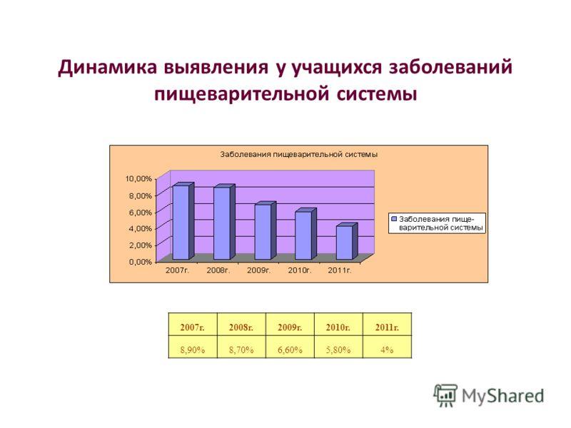 Динамика выявления у учащихся заболеваний пищеварительной системы 2007г.2008г.2009г.2010г.2011г. 8,90%8,70%6,60%5,80%4%