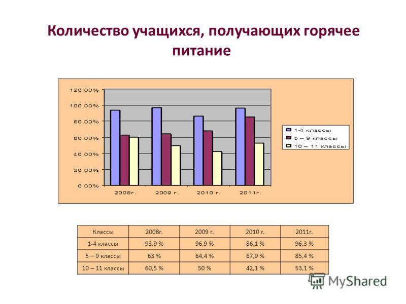 Количество учащихся, получающих горячее питание Классы2008г.2009 г.2010 г.2011г. 1-4 классы93,9 %96,9 %86,1 %96,3 % 5 – 9 классы63 %64,4 %67,9 %85,4 % 10 – 11 классы60,5 %50 %42,1 %53,1 %