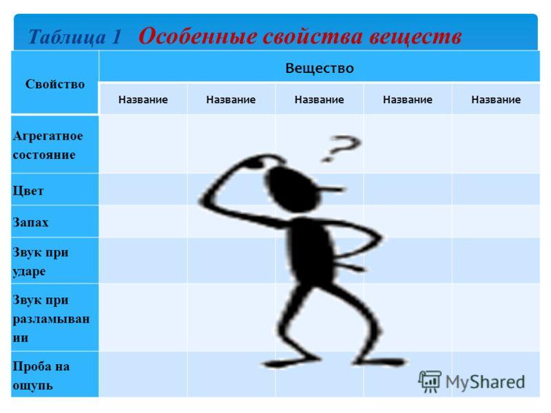 Таблица 1 Особенные свойства веществ Свойство Вещество Название Агрегатное состояние Цвет Запах Звук при ударе Звук при разламыван ии Проба на ощупь