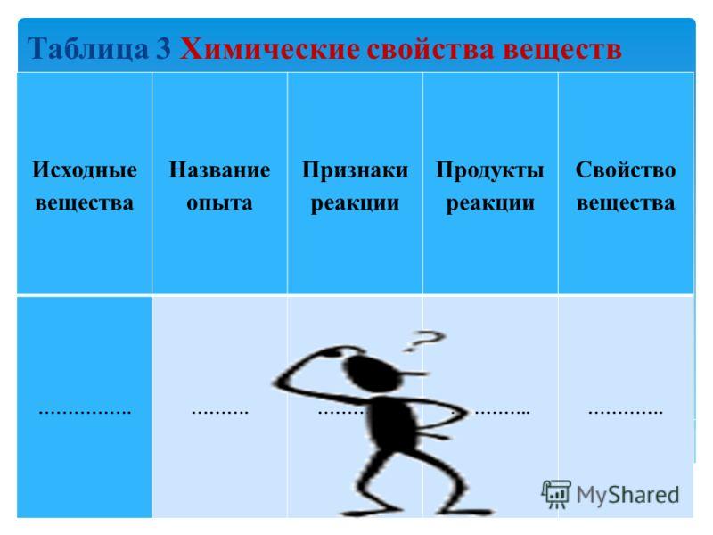 Таблица 3 Химические свойства веществ Исходные вещества Название опыта Признаки реакции Продукты реакции Свойство вещества …………….……….………….…………..………….