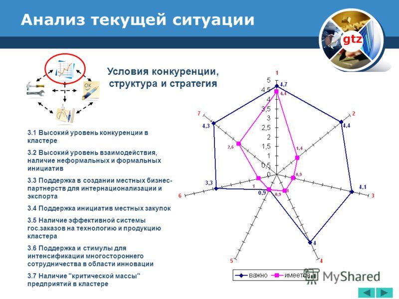 www.thmemgallery.com Company Logo Анализ текущей ситуации gtz Условия конкуренции, структура и стратегия 3.1 Высокий уровень конкуренции в кластере 3.2 Высокий уровень взаимодействия, наличие неформальных и формальных инициатив 3.3 Поддержка в создан