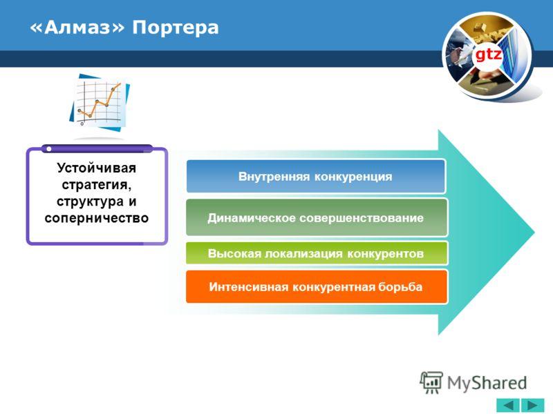 www.thmemgallery.com Company Logo «Алмаз» Портера Внутренняя конкуренция Динамическое совершенствование Высокая локализация конкурентов Интенсивная конкурентная борьба Устойчивая стратегия, структура и соперничество gtz