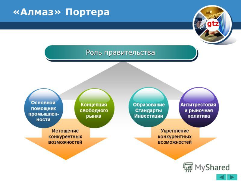 www.thmemgallery.com Company Logo «Алмаз» Портера Роль правительства Основной помощник промышлен- ности Концепция свободного рынка Укрепление конкурентных возможностей Образование Стандарты Инвестиции Антитрестовая и рыночная политика Истощение конку