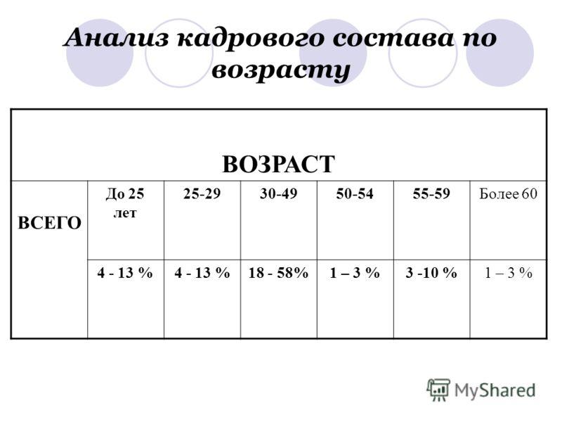 Анализ кадрового состава по возрасту ВОЗРАСТ ВСЕГО До 25 лет 25-2930-4950-5455-59Более 60 4 - 13 % 18 - 58%1 – 3 %3 -10 %1 – 3 %