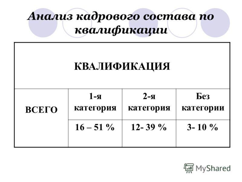 Анализ кадрового состава по квалификации КВАЛИФИКАЦИЯ ВСЕГО 1-я категория 2-я категория Без категории 16 – 51 %12- 39 %3- 10 %