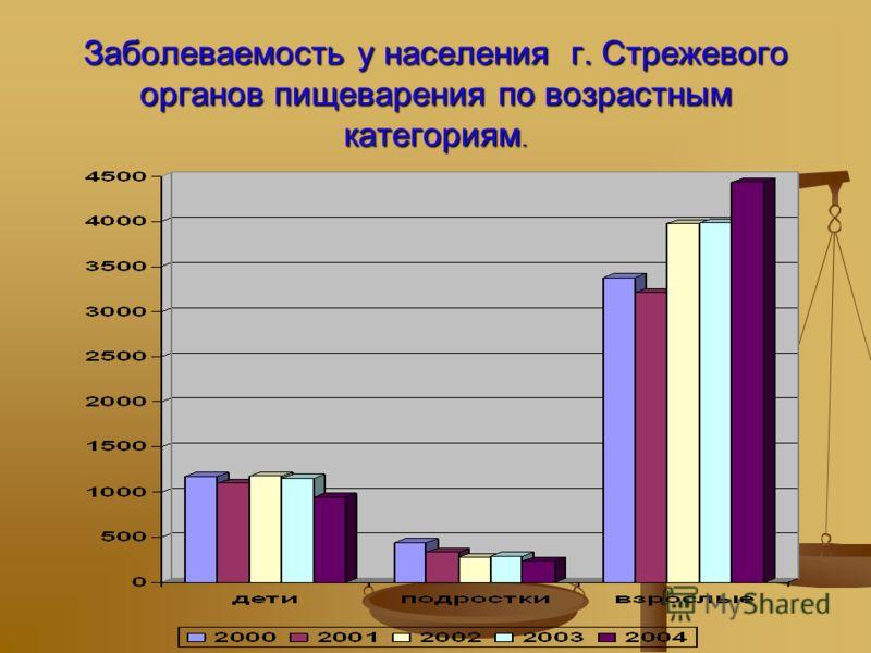 Заболеваемость у населения г. Стрежевогоорганов пищеварения по возрастнымкатегориям.