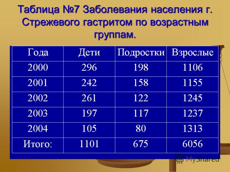 Таблица 7 Заболевания населения г.Стрежевого гастритом по возрастнымгруппам.