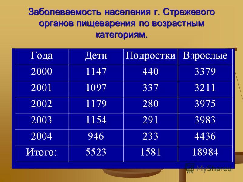 Заболеваемость населения г. Стрежевогоорганов пищеварения по возрастнымкатегориям.