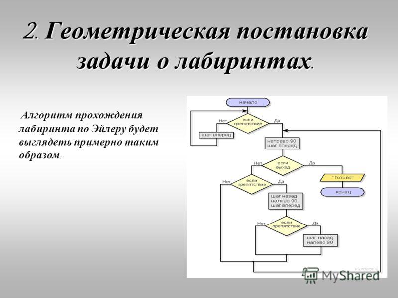 2. Геометрическая постановказадачи о лабиринтах. Алгоритм прохождения лабиринта по Эйлеру будет выглядеть примерно таким образом :