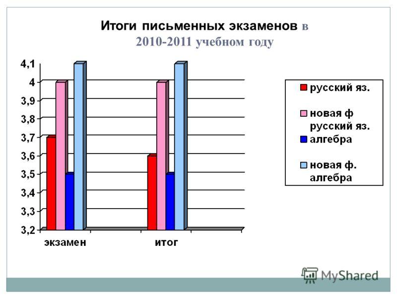 Итоги письменных экзаменов в 2010-2011 учебном году