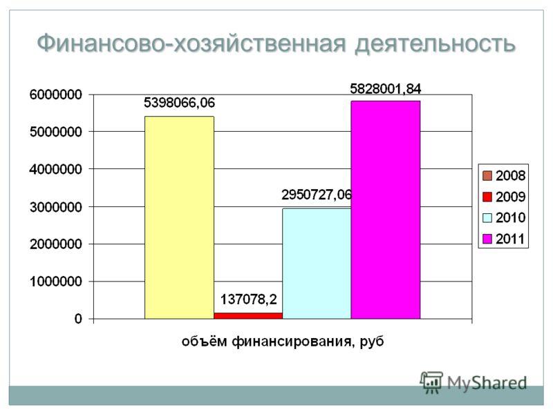 Финансово-хозяйственнаядеятельность Финансово-хозяйственная деятельность