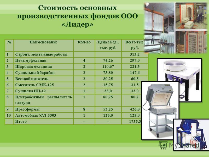 НаименованиеКол-во Цена за ед., тыс. руб. Всего тыс. руб. 1Строит.-монтажные работы313,2 2Печь муфельная474,26297,0 3Шаровая мельница2110,67221,3 4Сушильный барабан273,80147,6 5Весовой питатель230,2560,5 6Смеситель СМК-125215,7531,5 7Сушилка НЦ-12133