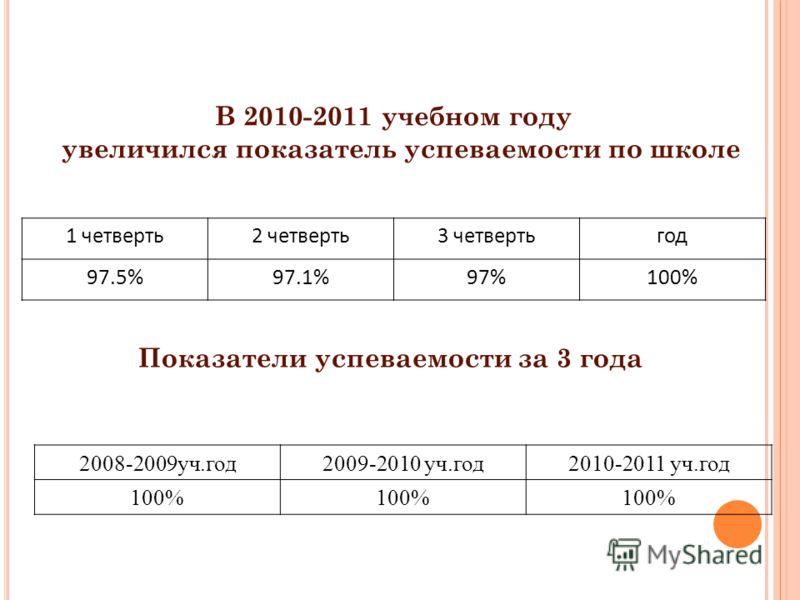 В 2010-2011 учебном году увеличился показатель успеваемости по школе 1 четверть2 четверть3 четвертьгод 97.5%97.1%97%100% Показатели успеваемости за 3 года 2008-2009уч.год2009-2010 уч.год2010-2011 уч.год 100%