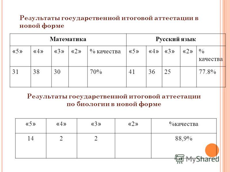 Результаты государственной итоговой аттестации в новой форме МатематикаРусский язык «5»«5»«4»«4»«3»«3»«2»«2» % качества «5»«5»«4»«4»«3»«3»«2»«2» 31383070%41362577.8% Результаты государственной итоговой аттестации по биологии в новой форме «5»«5»«4»«4