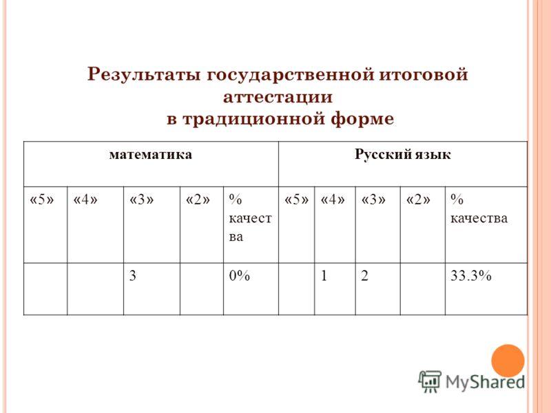 Результаты государственной итоговой аттестации в традиционной форме математикаРусский язык «5»«5»«4»«4»«3»«3»«2»«2» % качест ва «5»«5»«4»«4»«3»«3»«2»«2» 30%1233.3%