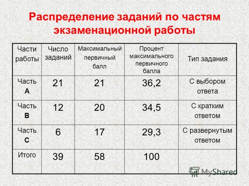 Распределение заданий по частям экзаменационной работы Части работы Число заданий Максимальный первичный балл Процент максимального первичного балла Тип задания Часть А 21 36,2 С выбором ответа Часть В 122034,5 С кратким ответом Часть С 61729,3 С раз