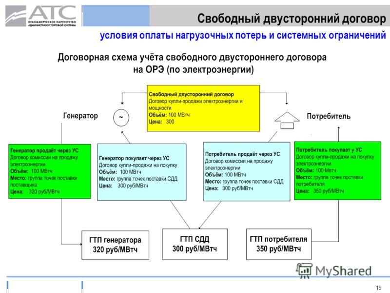 19 Свободный двусторонний договор условия оплаты нагрузочных потерь и системных ограничений