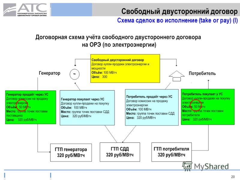 20 Свободный двусторонний договор Схема сделок во исполнение (take or pay) (I)