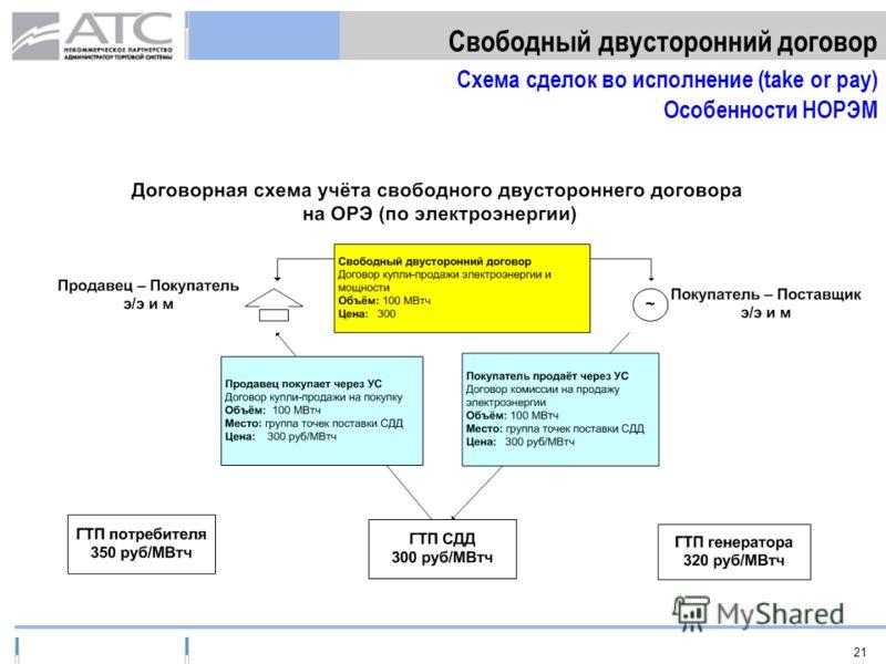 21 Свободный двусторонний договор Схема сделок во исполнение (take or pay) Особенности НОРЭМ