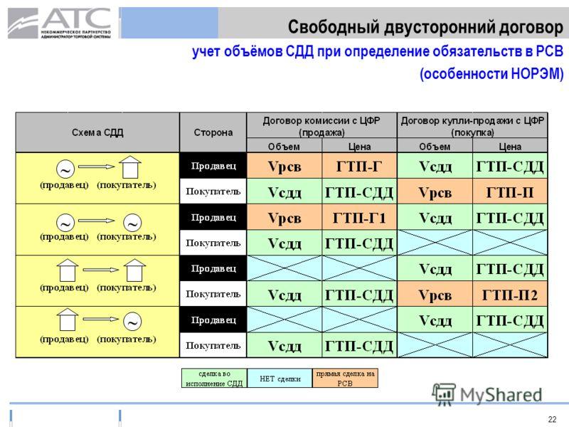 2 Свободный двусторонний договор учет объёмов СДД при определение обязательств в РСВ (особенности НОРЭМ)